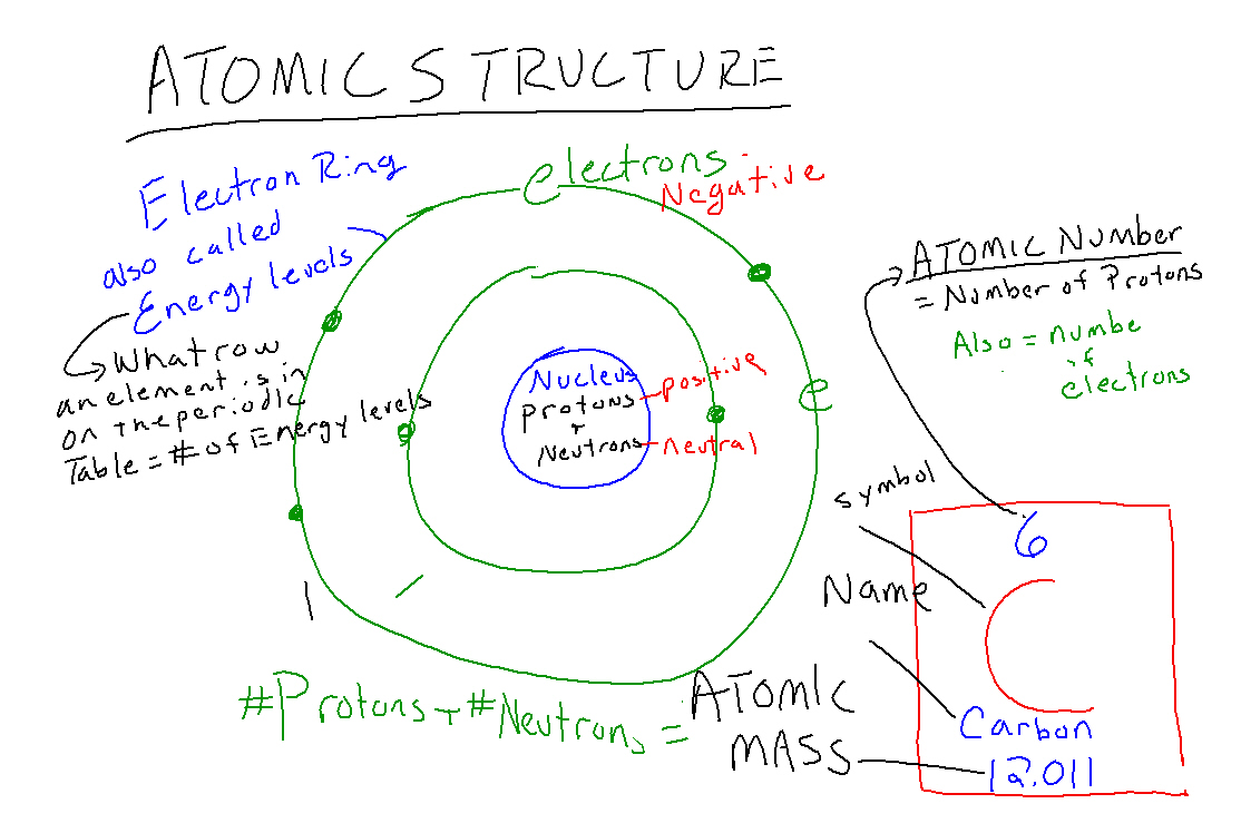 Physical science ms cs science classes april 30 periodic table notes april 16 atomic structure notes april 5 links for research httpchemicalelements gamestrikefo Choice Image